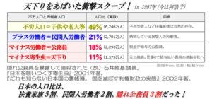 日本は扶養家族5割、民間労働者2割、公務員3割。