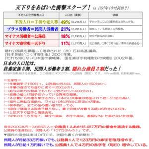 国民の借金は0円。公務員一人あたり5,457万円の借金を返済する義務がある。