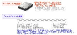 HDD記録とBlockchain記録の違い。